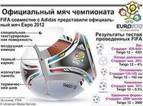 Как выбрать хороший футбольный мяч