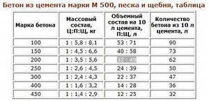 Приобрести цемент марки м500