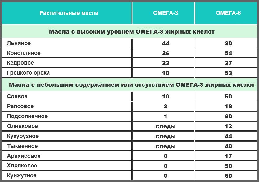 Главные симптомы дефицита жирных кислот Омега-3 и Омега-6