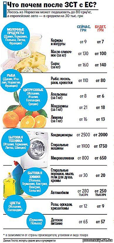 Цены после создания зоны свободной торговли с ЕС